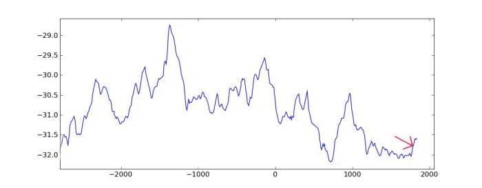 GISP2 data